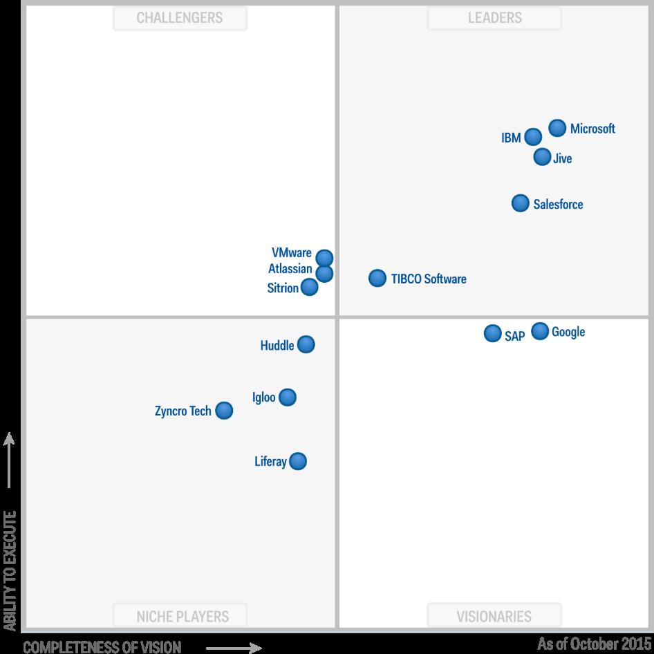 Gartner veröffentlicht Magic Quadrant 2015 für Social Software