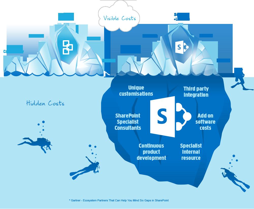 Die versteckten Kosten von SharePoint – Das Eisbergmodell und wie messe wir den ROI von SharePoint Projekten?