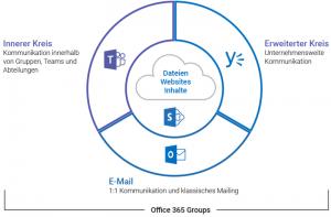 Warum Teams? Vergleich mit Outlook, Yammer und Skype for Business
